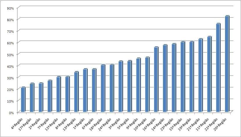 GRÁFICO – Percentual de Juízes Titulares e Substitutos capacitados com aproveitamento, em relação ao total de Juízes ativos, por Região, nas três edições do Curso de Formação Continuada em Administração de Vara do Trabalho – EAD